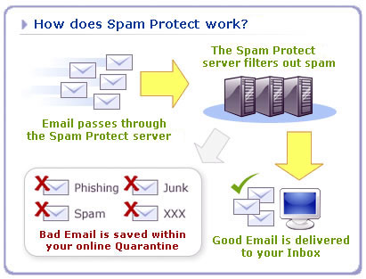 Spam Protect - How it works
